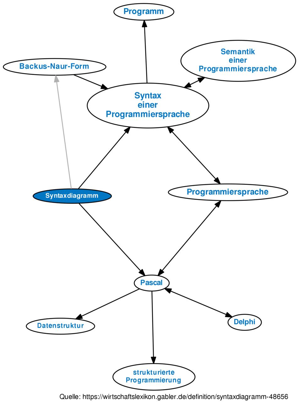 ᐅ Syntaxdiagramm • Definition im Gabler Wirtschaftslexikon Online