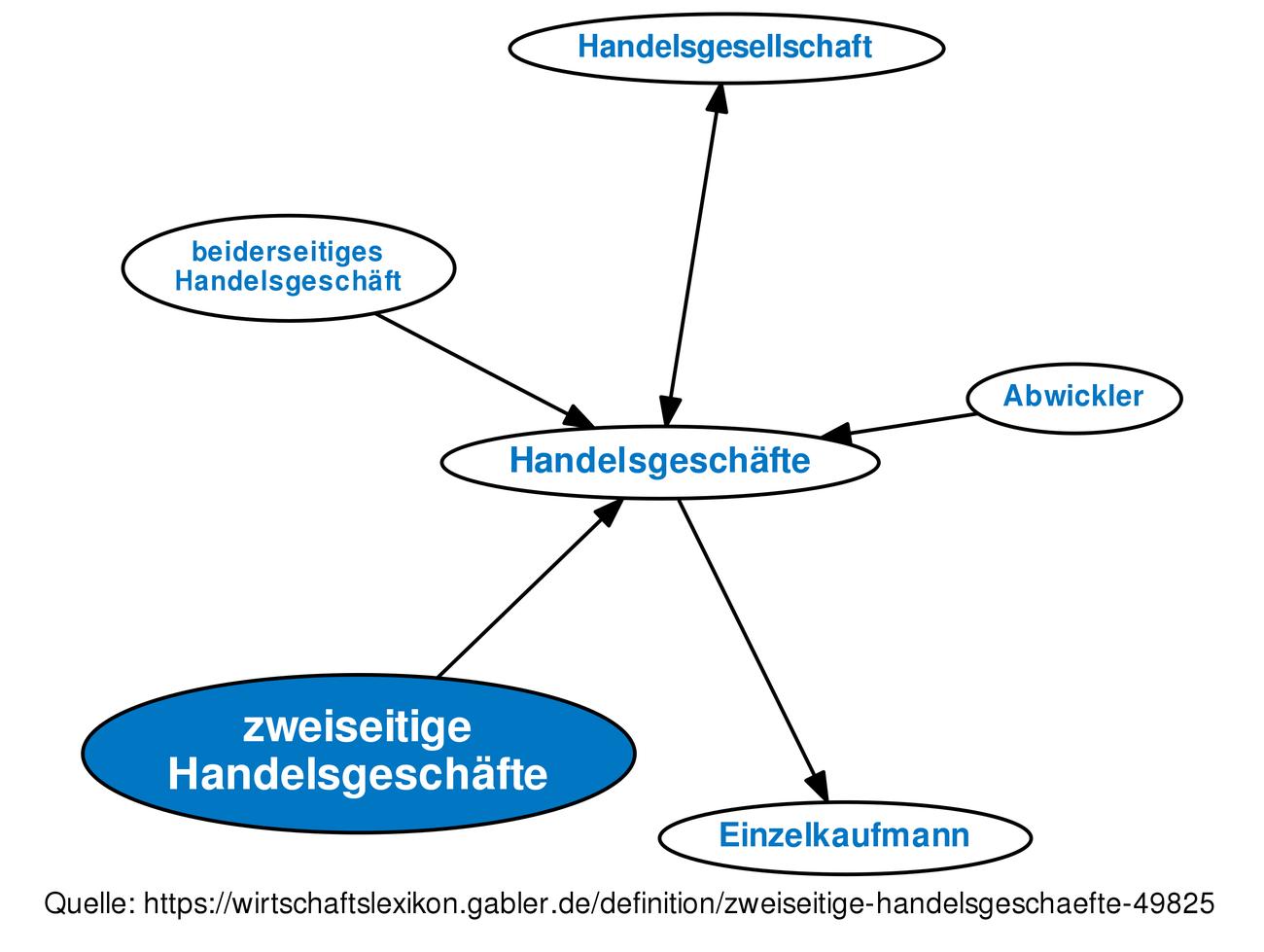 Definition »zweiseitige Handelsgeschäfte | Gabler Wirtschaftslexikon ...