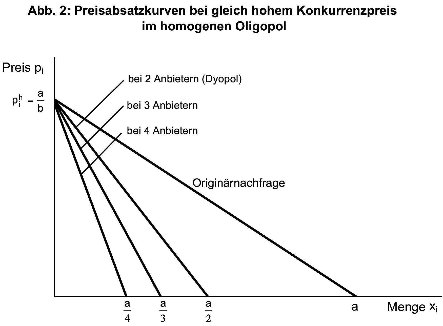 Definition »Preisabsatzfunktion   Gabler Wirtschaftslexikon Online