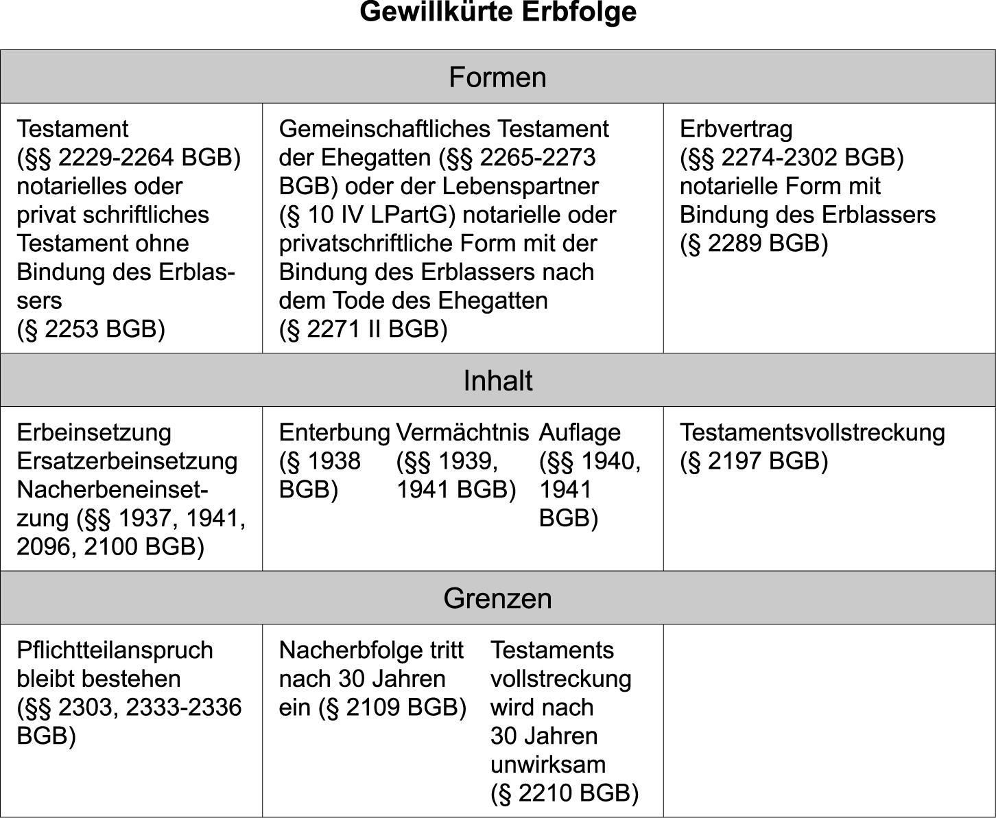 Groß Leasingvertrag Vorlage Zeitgenössisch - Entry Level Resume ...