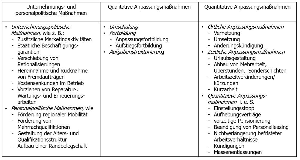 Personalfreisetzung Definition Gabler Wirtschaftslexikon