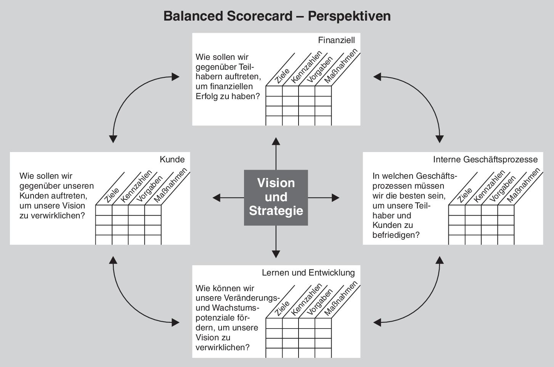 kaplan norton balanced scorecard pdf