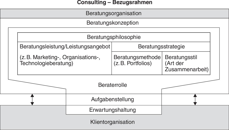 Definition »Consulting« im Gabler Wirtschaftslexikon