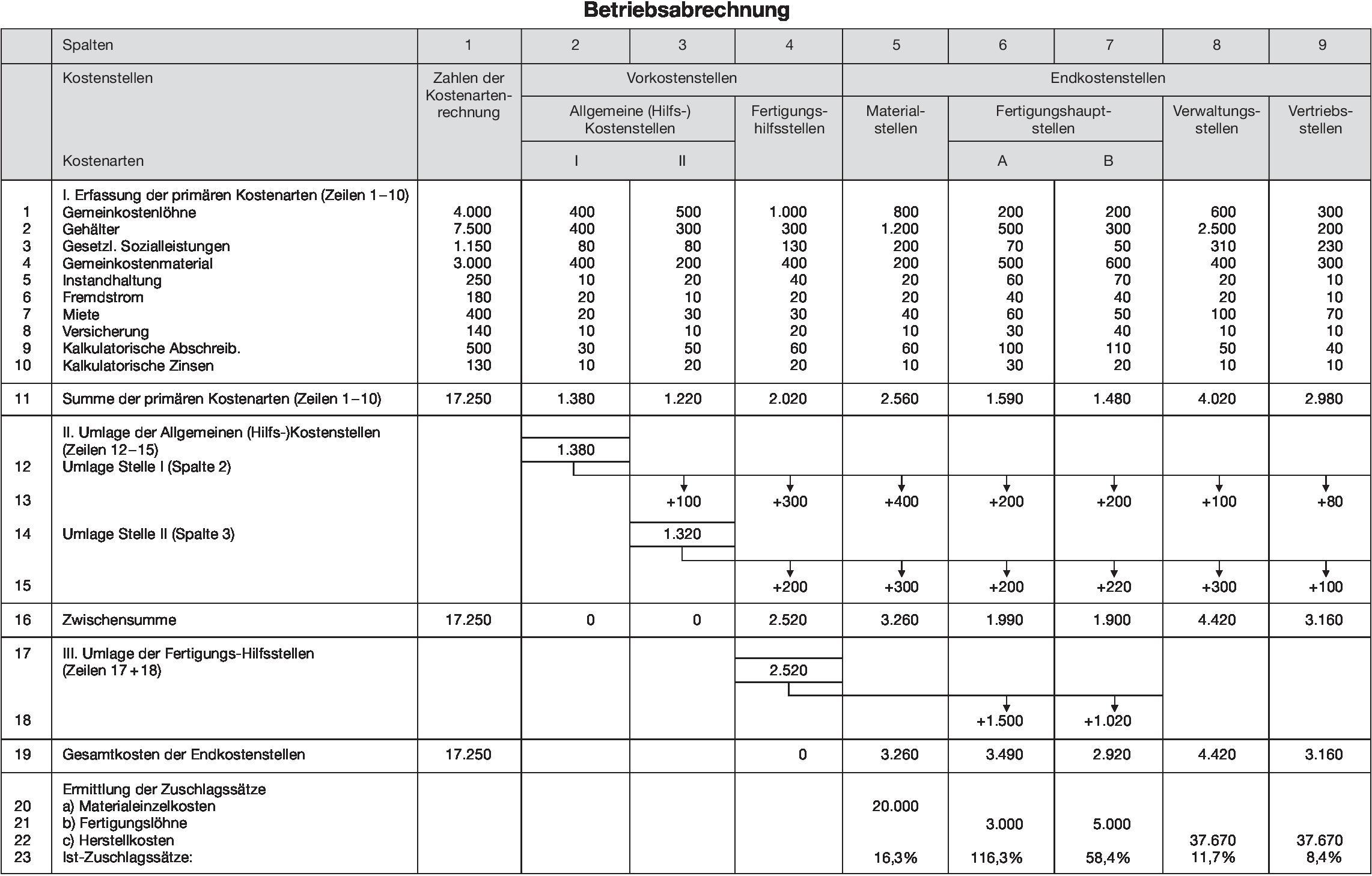 Betriebsabrechnung Definition Gabler Wirtschaftslexikon
