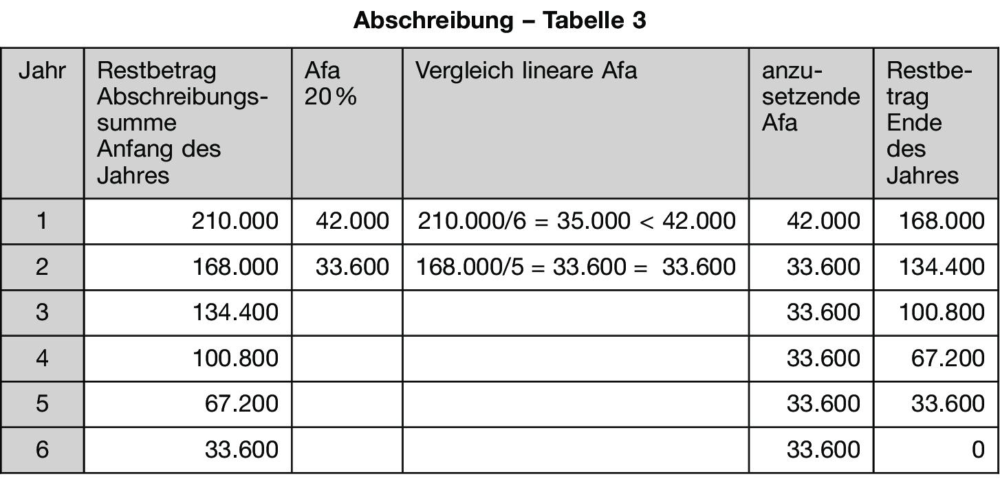 der steuerlich max mgliche abschreibungsprozentsatz im beispiel wurde mit 20 gerechnet ergibt sich aus den jeweils aktuellen steuerrechtsvorschriften - Kostenrechnung Beispiele