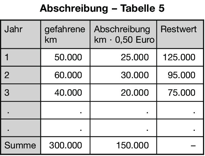 Version von abschreibung vom mo 15 25 definition im gabler wirtschaftslexikon - Afa tabelle 2018 ...