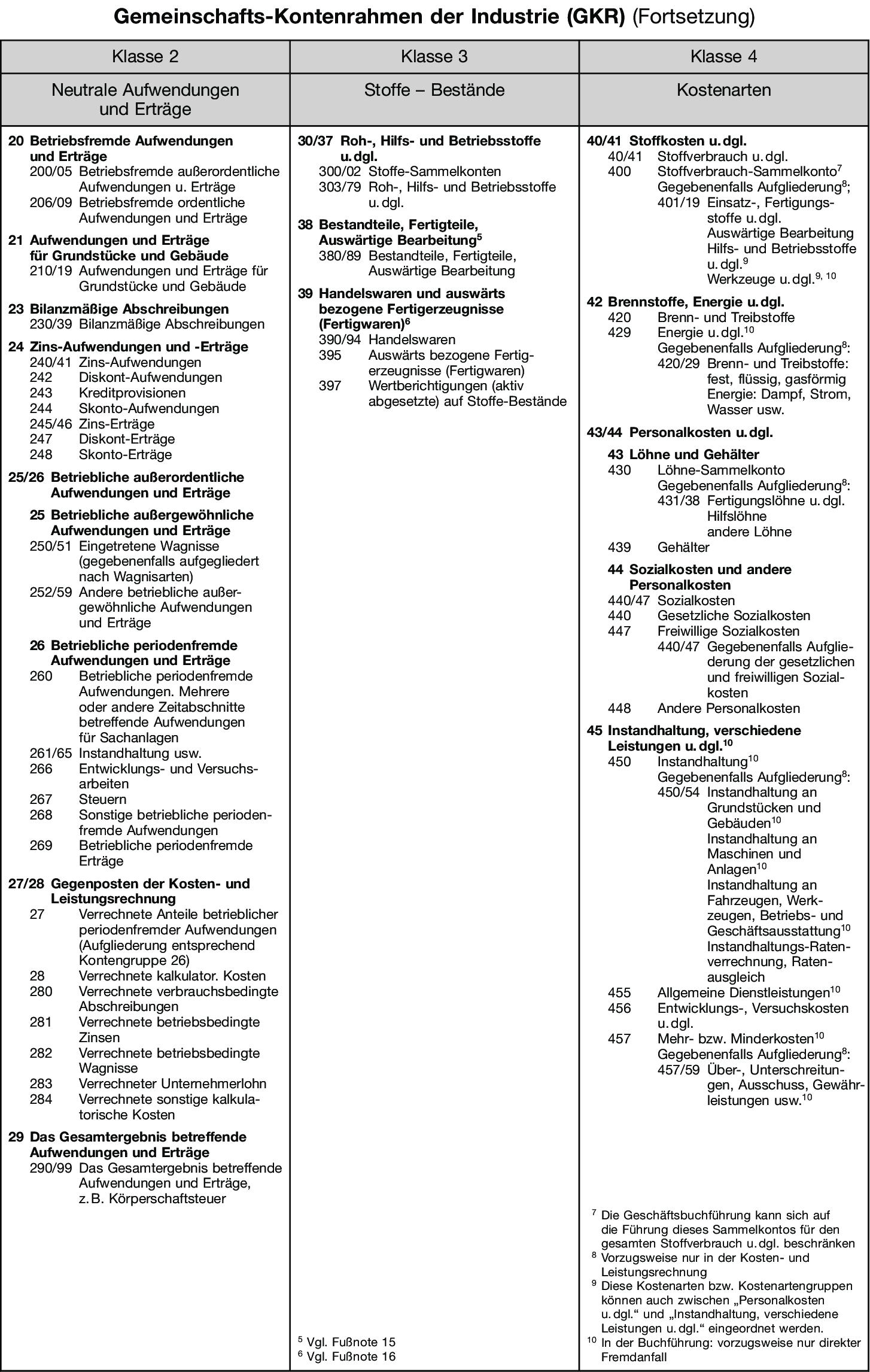 Gemeinschafts Kontenrahmen Industrieller Verbände Gkr Definition
