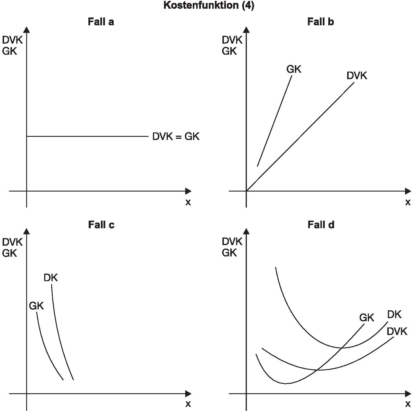 Kostenfunktion • Definition | Gabler Wirtschaftslexikon