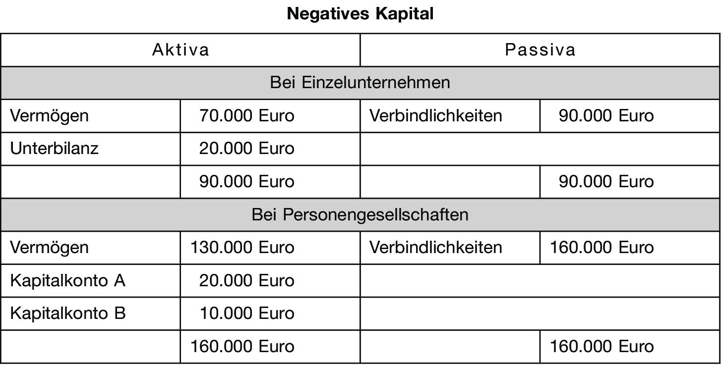 negatives Kapital • Definition | Gabler Wirtschaftslexikon