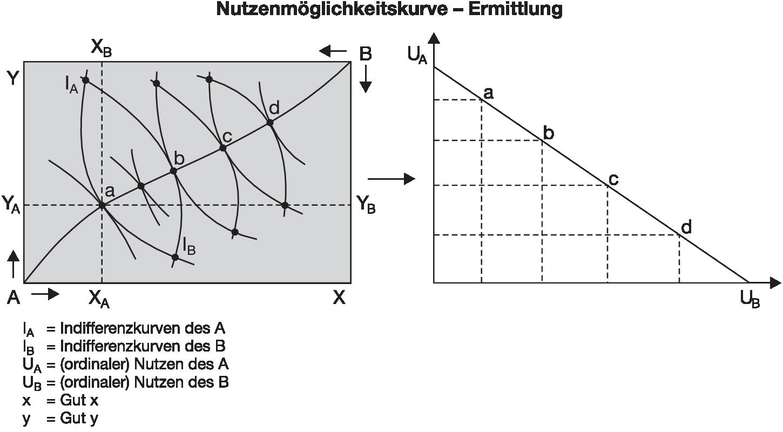 Schön Feedback Diagramm Bilder - Der Schaltplan - greigo.com