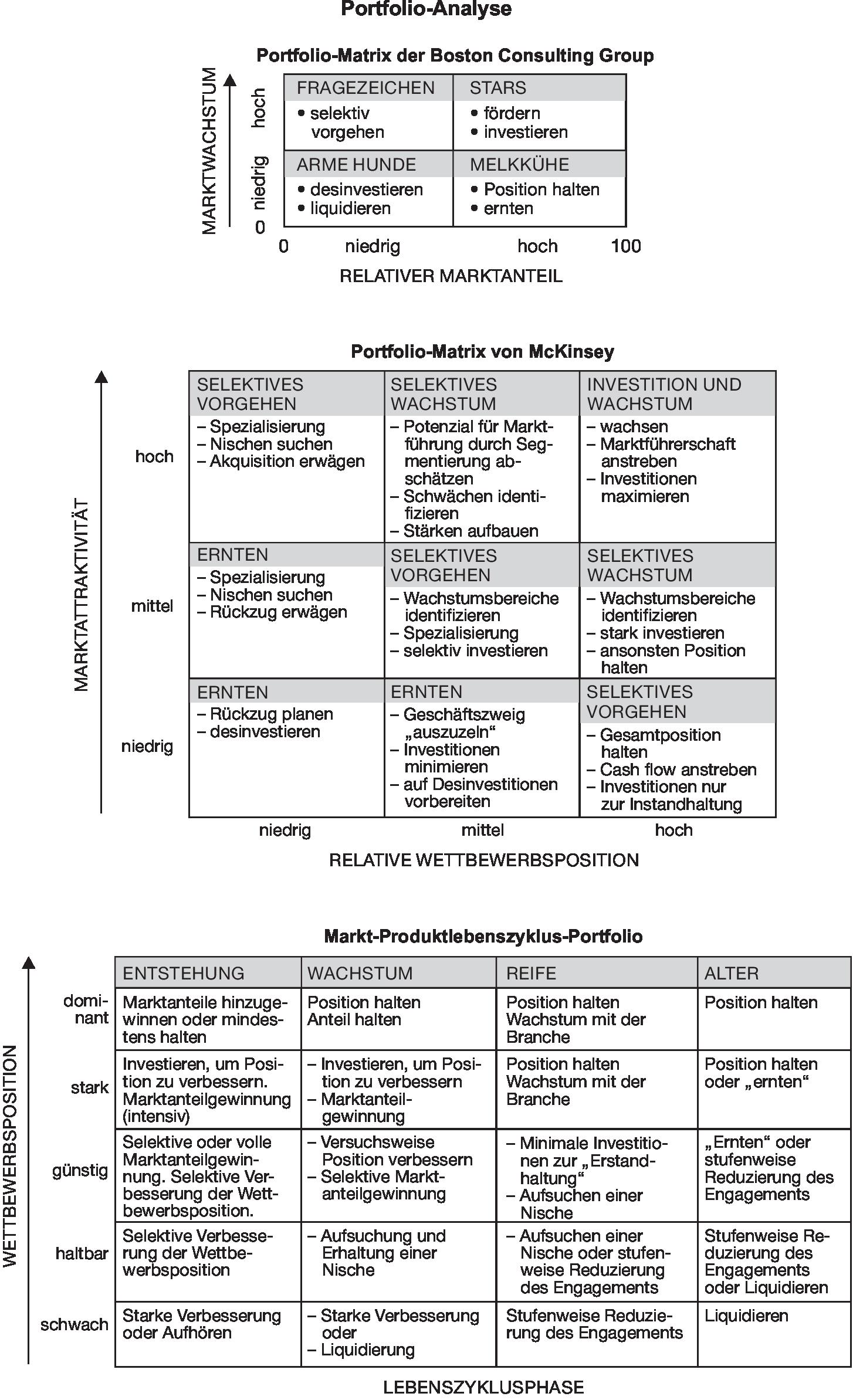 The Portfolio Of Eric Reber: Portfolio-Analyse • Definition