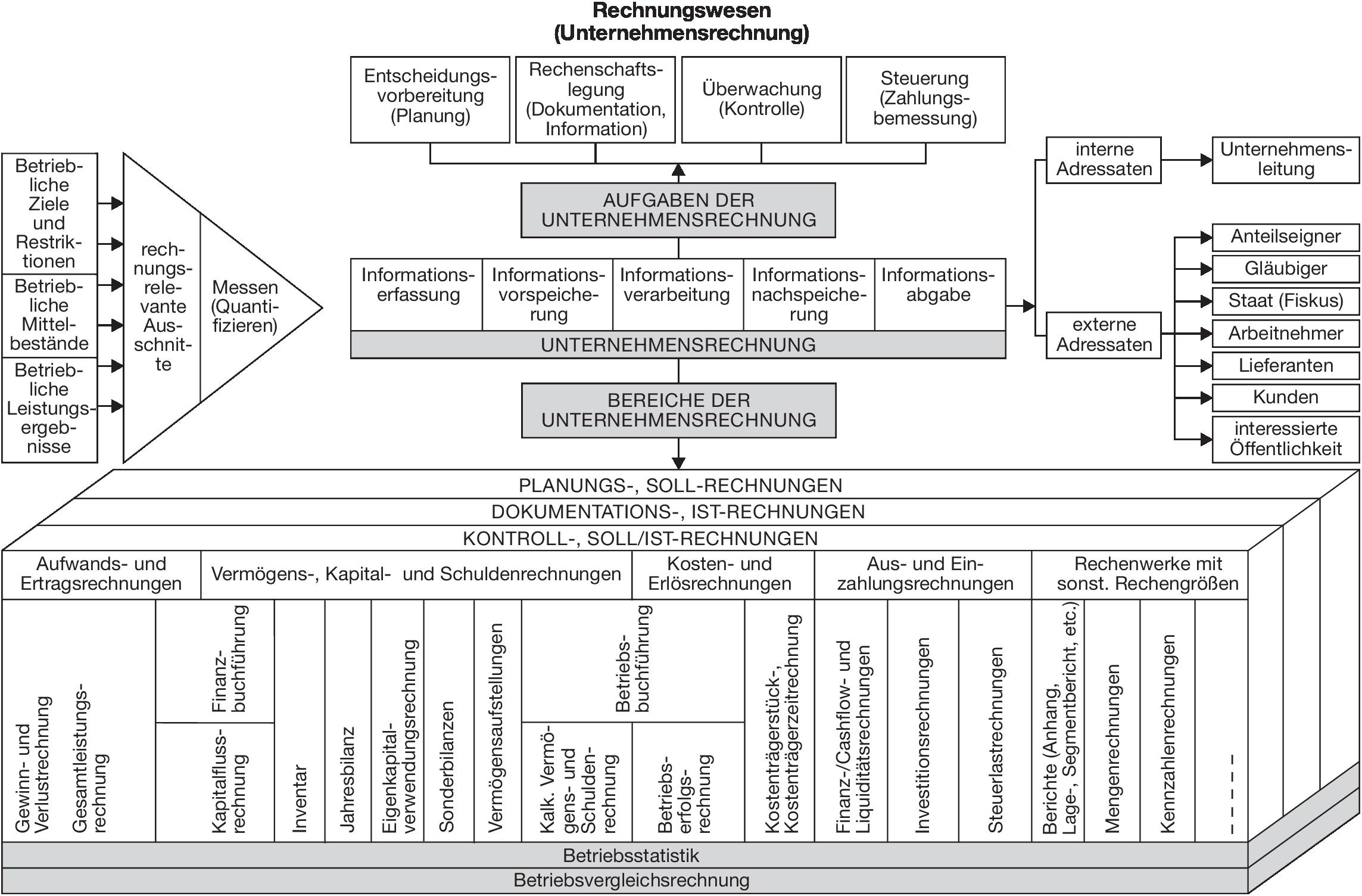 Rechnungswesen Definition Gabler Wirtschaftslexikon