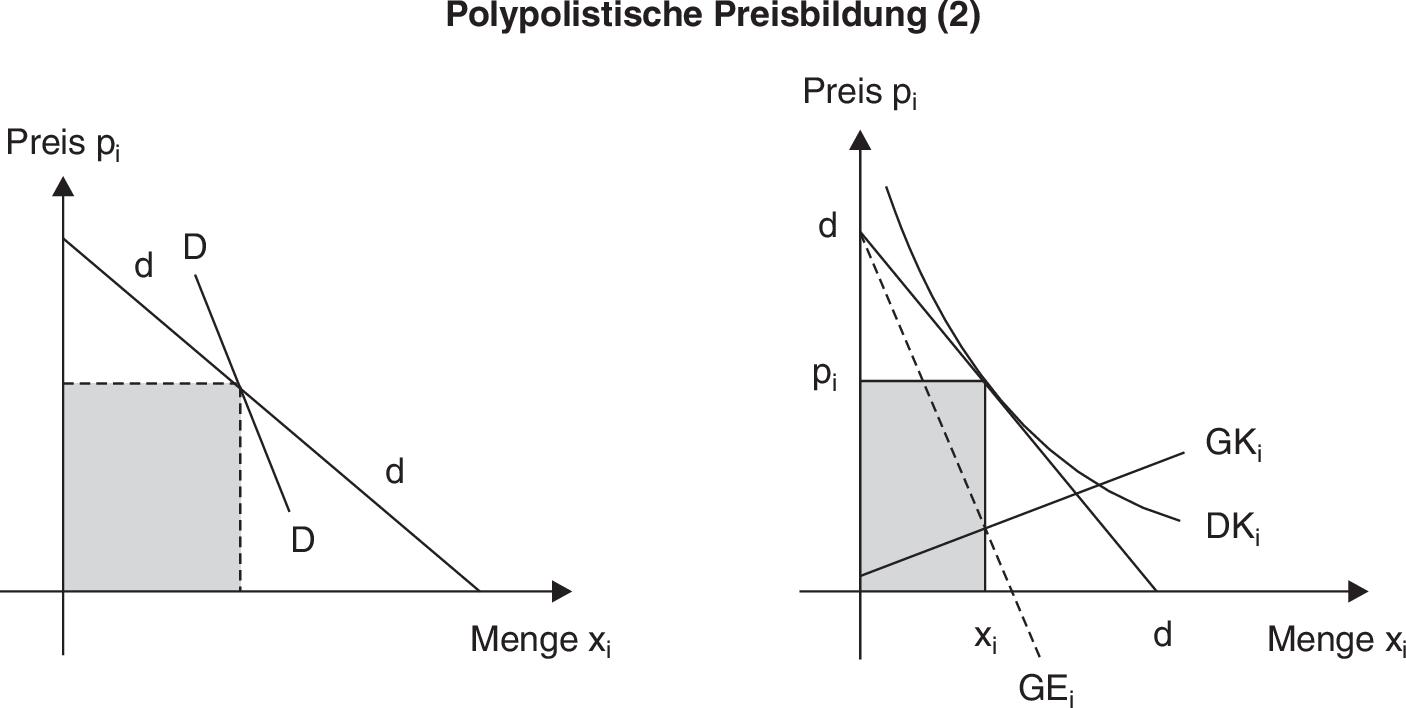 polypolistische preisbildung definition im gabler. Black Bedroom Furniture Sets. Home Design Ideas