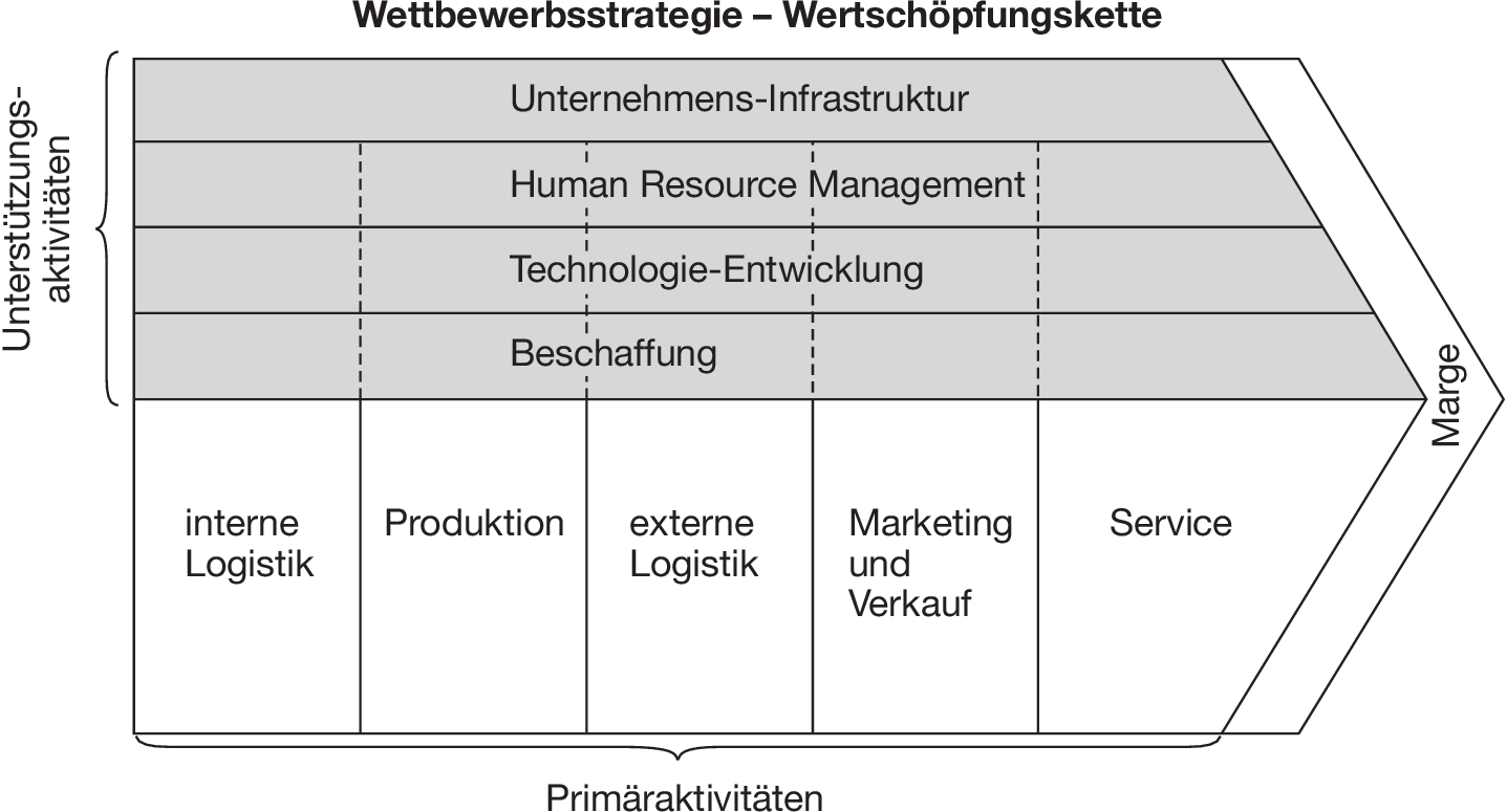 Fein Wertschöpfungskette Analyse Vorlage Fotos - Entry Level Resume ...